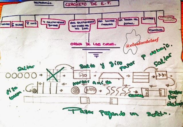 circuito sobre la coordinación dinámica general