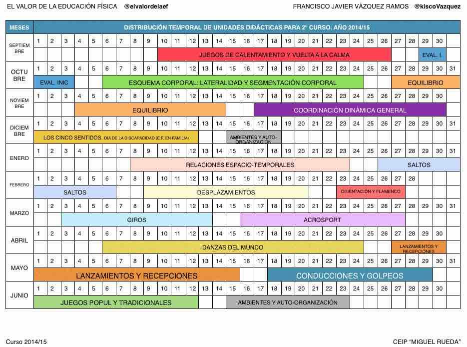 Planificación y temporalización de unidades didácticas en educacion fisica en 2º de primaria