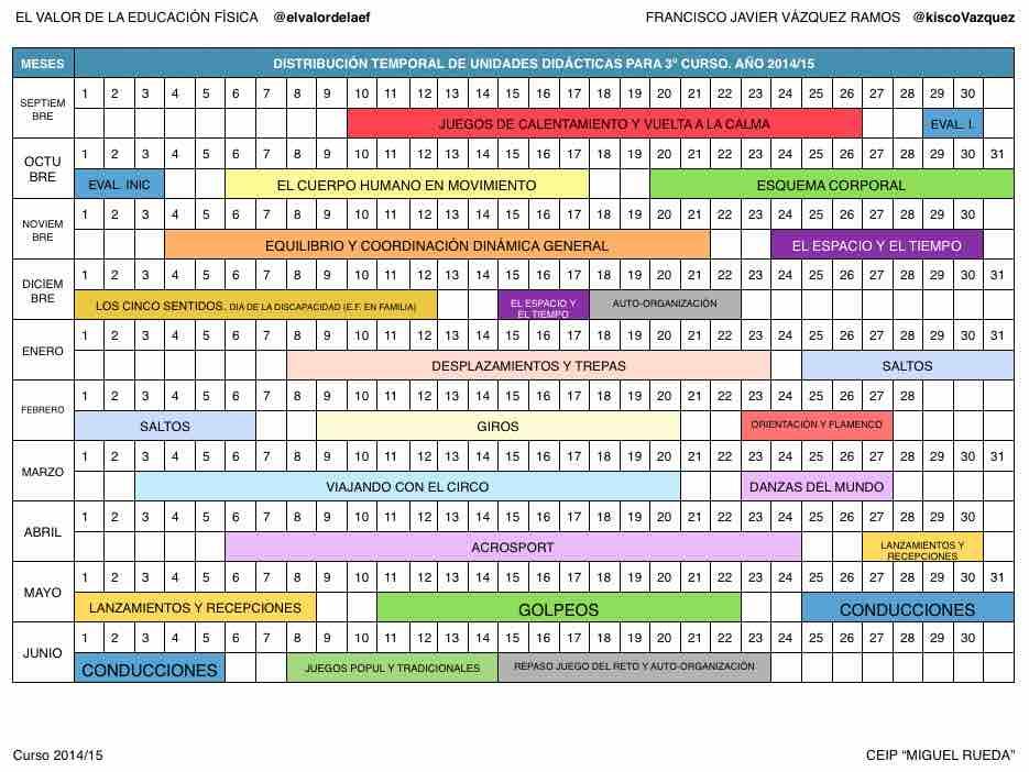 Planificación y temporalización de unidades didácticas en educacion fisica en 3º de primaria