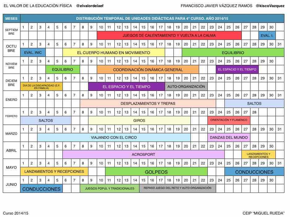 Planificación y temporalización de unidades didácticas en educacion fisica en 4º de primaria