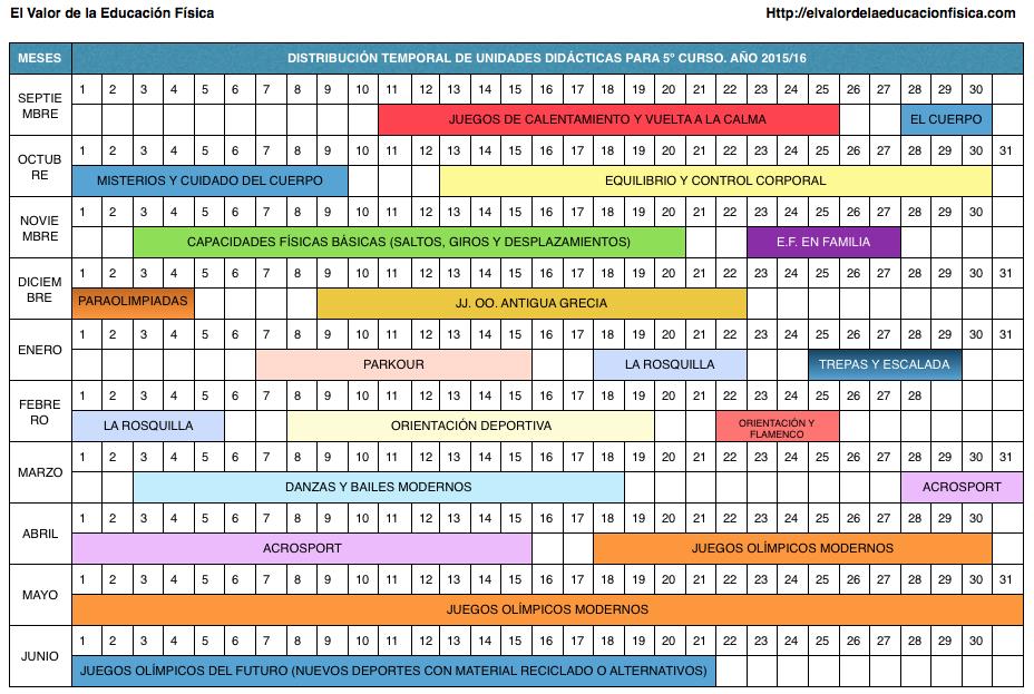 planificación de educación física 5º de primaria