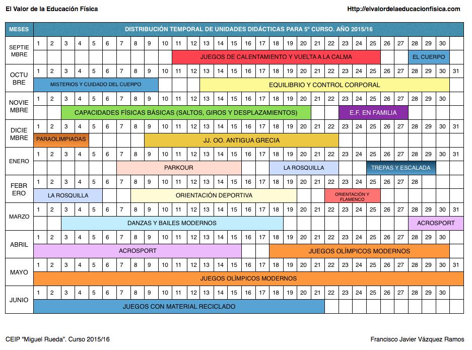 planificación en educación física, temporalización 5º